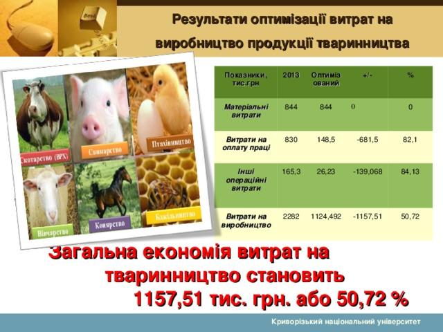 Результати оптимізації витрат на виробництво продукції тваринництва Показники, тис.грн 2013 Матеріальні витрати Витрати на оплату праці Оптимізований 844 830 844 +/- Інші операційні витрати 0 Витрати на виробництво 165,3 % 148,5 26,23 0 -681,5 2282 1124,492 82,1 -139,068 84,13 -1157,51 50,72  Загальна економія витрат на тваринництво становить 1157,51 тис. грн. або 50,72 %  Криворізький національний університет