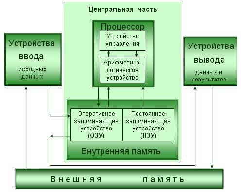 Принципы обработки информации компьютером доклад 2075