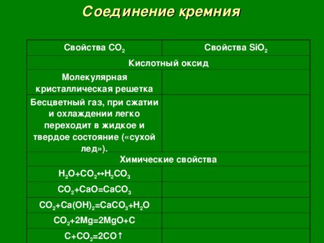Соединение кремния Свойства CO 2 Свойства SiO 2 Кислотный оксид Молекулярная кристаллическая решетка Бесцветный газ, при сжатии и охлаждении легко переходит в жидкое и твердое состояние («сухой лед»). Химические свойства H 2 O+CO 2 ↔H 2 CO 3 CO 2 +CaO=CaCO 3 CO 2 +Ca(OH) 2 =CaCO 3 +H 2 O CO 2 +2Mg=2MgO+C C+CO 2 =2CO ↑