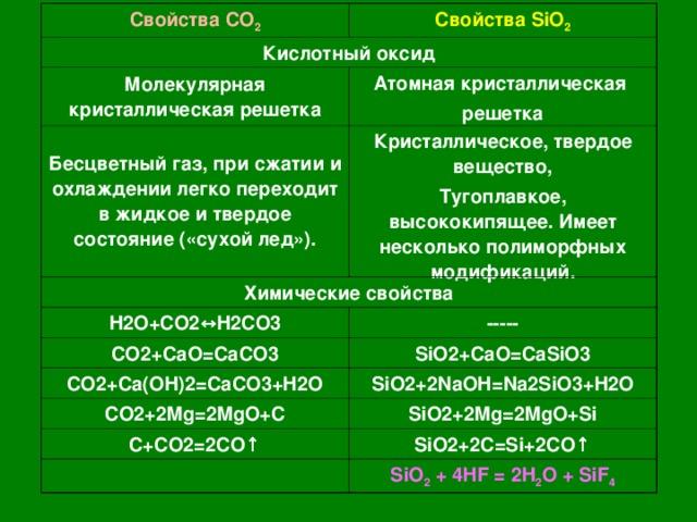 Свойства CO 2 Свойства SiO 2 Кислотный оксид Молекулярная кристаллическая решетка Атомная кристаллическая решетка Бесцветный газ, при сжатии и охлаждении легко переходит в жидкое и твердое состояние («сухой лед»). Кристаллическое, твердое вещество, Тугоплавкое, высококипящее. Имеет несколько полиморфных модификаций. Химические свойства H2O+CO2 ↔H2CO3 ----- CO2+CaO=CaCO3 SiO2+CaO=CaSiO3 CO2+Ca(OH)2=CaCO3+H2O SiO2+2NaOH=Na2SiO3+H2O CO2+2Mg=2MgO+C SiO2+2Mg=2MgO+Si C+CO2=2CO ↑ SiO2+2C=Si+2CO ↑ SiO 2 + 4HF = 2H 2 O + SiF 4