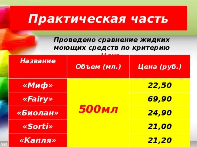 Практическая часть Проведено сравнение жидких моющих средств по критерию «Цена». Название  Объем (мл.) «Миф» Цена (руб.) 500мл « Fairy »  «Биолан» 22,50 69,90 « Sorti » 24,90 « Капля » 21,00 21,20