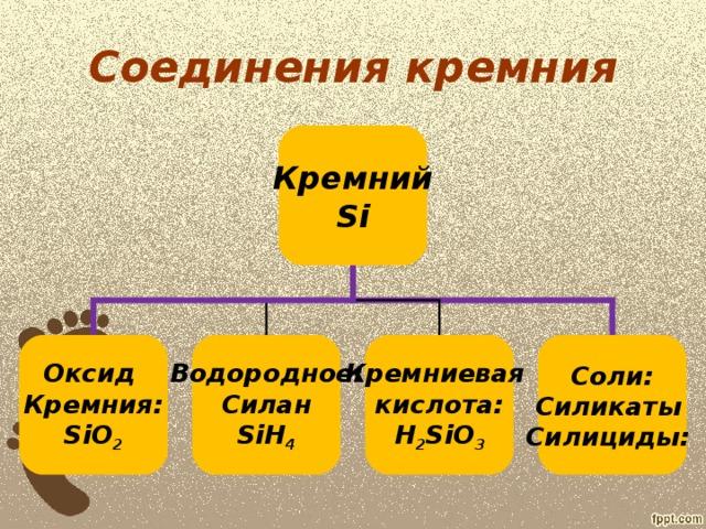 Соединения кремния Кремний Si Оксид Кремния: SiO 2 Водородное: Силан SiH 4 Кремниевая кислота: H 2 SiO 3 Соли: Силикаты Силициды: