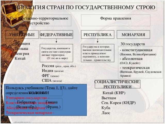 ТИПОЛОГИЯ СТРАН ПО ГОСУДАРСТВЕННОМУ СТРОЮ Государственно-территориальное Форма правления устройство УНИТАРНЫЕ ФЕДЕРАТИВНЫЕ МОНАРХИЯ РЕСПУБЛИКА Франция Польша Венгрия Китай 30 государств Государства в которых Государства, имеющие в высшая законодательная своем составе самоуправ- ляемые территории. власть принадлежит парламенту, а исполни-  (21 гос-во в мире) тельная - правительству - конституционная (Япония, Великобритания) - абсолютная (ОАЭ, Кувейт) - теократическая (Ватикан, Бруней, Саудовская Аравия) Россия (респ., края, обл.) Индия (штаты) ФРГ (земли) США (штаты) Канада (провинции) СОЦИАЛИСТИЧЕСКИЕ РЕСПУБЛИКИ Пользуясь учебником (Тема 1, §3), дайте определения понятиям: Унитарное государство - Конституционная монархия - Абсолютная монархия - Теократическая монархия -  Китай (КНР) Вьетнам Сев. Корея (КНДР) Куба Лаос КОЛОНИИ Гибралтар Гвиана (Великобр.) (Франц.)