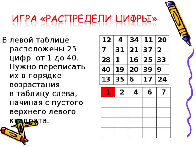 Влевой таблице расположены 25 цифр от1 до 40. Нужно переписать их впорядке возрастания втаблицу слева, начиная спустого верхнего левого квадрата. 12 4 7 28 31 34 1 11 21 40 20 19 37 16 13 35 25 20 2 39 33 6 17 9 24 1 2 4 6 7