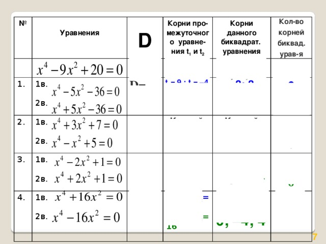 №  1. Уравнения  2. D Корни про-межуточного уравне-ния t 1 и t 2 D=1 1в. Корни данного биквадрат. уравнения 3. t 1 = 4 t 2 = 5 1в. D= 4. 169 2в. 1в. D= t 1 = 9 ; t 2 = – 4 Кол-во корней биквад. урав-я Корней  – 19 – 3; 3 2в.  1в. D=0 4  t =1 2в. t 1 = 4 ; t 2 = – 9 Корней – 2; 2 D=256 нет 2 2в. t 1 =0 и t 2 = –16 – 1 ; 1  t = – 1  нет 2 0 t 1 =0 и t 2 = 16 0 0 2  0; –4; 4 Корней нет 0 1 3