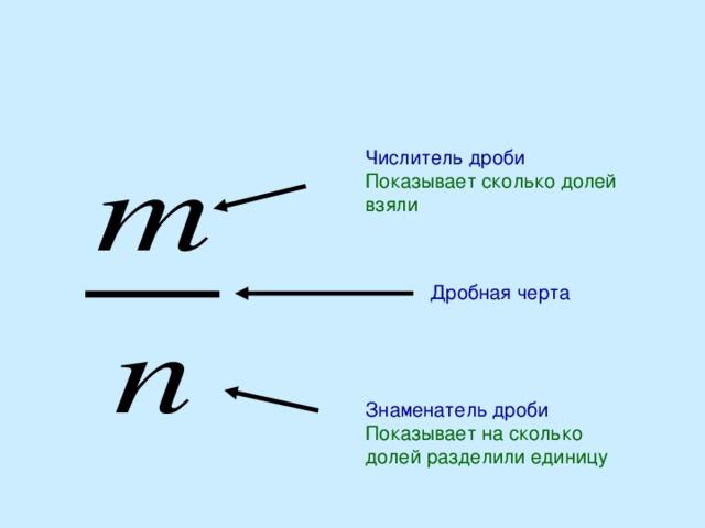 Числитель дроби Показывает сколько долей взяли Дробная черта Знаменатель дроби Показывает на сколько долей разделили единицу