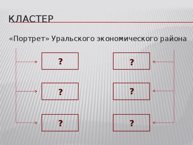 Кластер «Портрет» Уральского экономического района ? ? ? ? ? ?