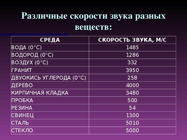 Различные скорости звука разных веществ: СРЕДА СКОРОСТЬ ЗВУКА, М/С ВОДА (0°C) 1485 ВОДОРОД (0°C) 1286 ВОЗДУХ (0°C) 332 ГРАНИТ 3950 ДВУОКИСЬ УГЛЕРОДА (0°C) 258 ДЕРЕВО 4000 КИРПИЧНАЯ КЛАДКА 3480 ПРОБКА 500 РЕЗИНА 54 СВИНЕЦ 1300 СТАЛЬ 5010 СТЕКЛО 5000