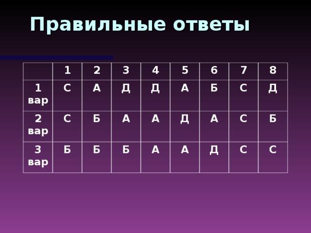Правильные ответы 1 1 вар С 2 вар 2 3 С 3 вар А Б Б 4 Д А 5 Б Д А 6 А Б 7 Д Б А С А 8 А С Д Д Б С С