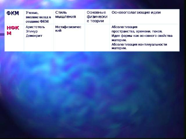ФКМ Ученые, внесшие вклад в создание ФКМ НФКМ Стиль мышления Аристотель Эпикур Демокрит Основные физические теории Метафизизический Основополагающие идеи Абсолютизация пространства, времени, покоя. Идея формы как основного свойства материи. Абсолютизация континуальности материи.