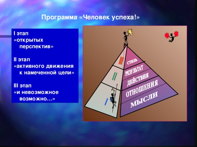 Программа «Человек успеха!» I этап «открытых перспектив»  II этап «активного движения к намеченной цели»  III этап «и невозможное возможно…»