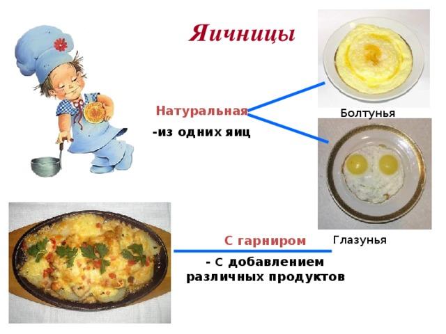 Яичницы Натуральная -из одних яиц Болтунья С гарниром Глазунья - С добавлением различных продуктов
