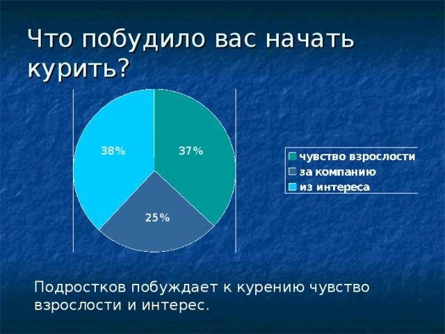 Что побудило вас начать курить? 38% 37% 25% Подростков побуждает к курению чувство взрослости и интерес.