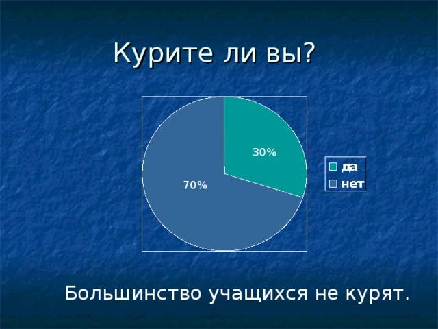 Курите ли вы? 30% 70%  Большинство учащихся не курят.