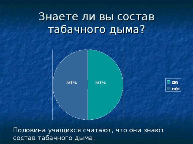 Знаете ли вы состав табачного дыма? 50% 50% Половина учащихся считают, что они знают состав табачного дыма.