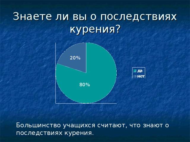 Знаете ли вы о последствиях курения? 20% 80% Большинство учащихся считают, что знают о последствиях курения.