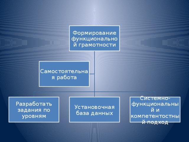 Формирование функциональной грамотности Самостоятельная работа Разработать задания по уровням Установочная база данных Системно-функциональный и компетентостный подход
