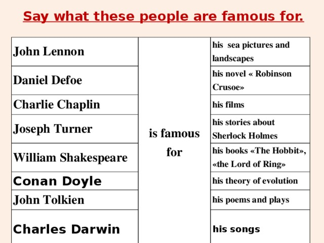 Say what these people are famous for. John Lennon is famous for Daniel Defoe his sea pictures and landscapes Charlie Chaplin his novel « Robinson Crusoe» Joseph Turner his films William Shakespeare Conan Doyle his stories about Sherlock Holmes his books «The Hobbit», «the Lord of Ring» John Tolkien his theory of evolution Charles Darwin his poems and plays his songs