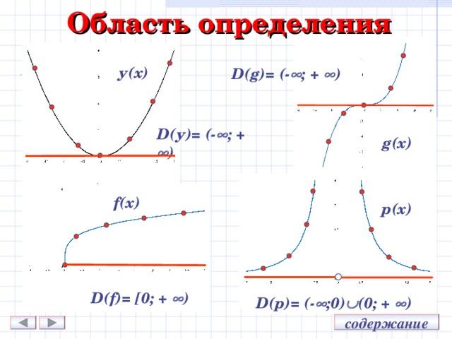 Область определения у(х) D(g)= (-  ; +  ) D( у )= (-  ; +  ) g (х) f (х) p (х) D(f)= [ 0; +  ) D(p)= (-  ; 0)  (0 ; +  ) содержание