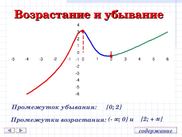 Возрастание и убывание Промежуток убывания: [ 0;  2 ] [ 2;  + ∞ ] (- ∞;  0 ] и Промежутки возрастания: содержание
