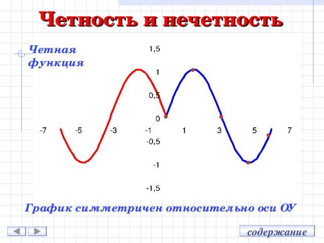 Четность и нечетность Четная функция График симметричен относительно оси ОУ содержание