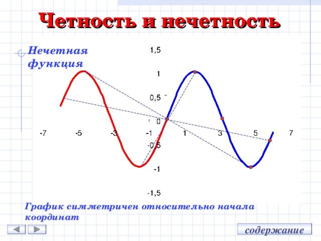 Четность и нечетность Нечетная функция График симметричен относительно начала координат содержание
