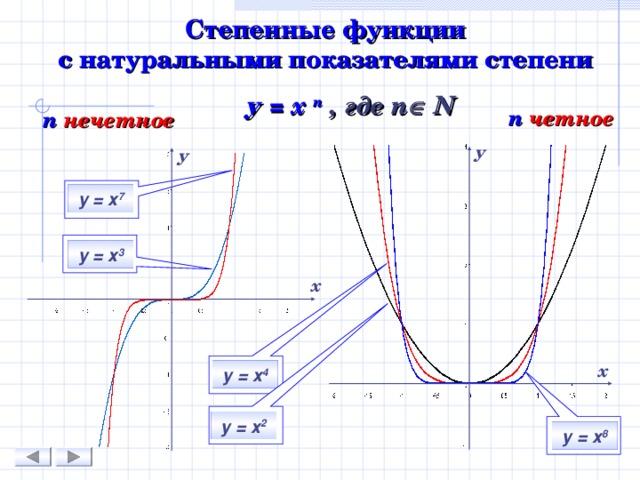 Степенные функции  с натуральными показателями степени у = х n  , где n  N n  четное n  нечетное у у у = х 7 у = х 3 х х у = х 4 у = х 2 у = х 8