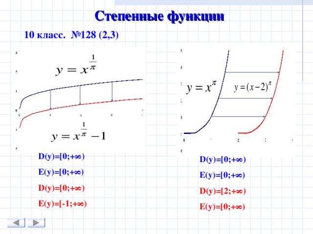 Степенные функции   10 класс. №128 (2,3) D(y)=[0 ; + ∞) E(y)=[0 ; +∞) D(y)=[0 ; +∞) E(y) = [-1 ;+∞) D(y)=[0 ; + ∞) E(y)=[0 ; +∞) D(y)=[ 2; +∞) E(y) = [ 0;+∞)