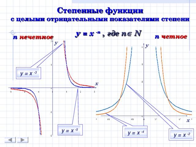 Степенные функции  с целыми отрицательными показателями степени у = х - n  , где n  N n  четное n  нечетное у у у = х -3 х х у = х -5 у = х -4 у = х -2