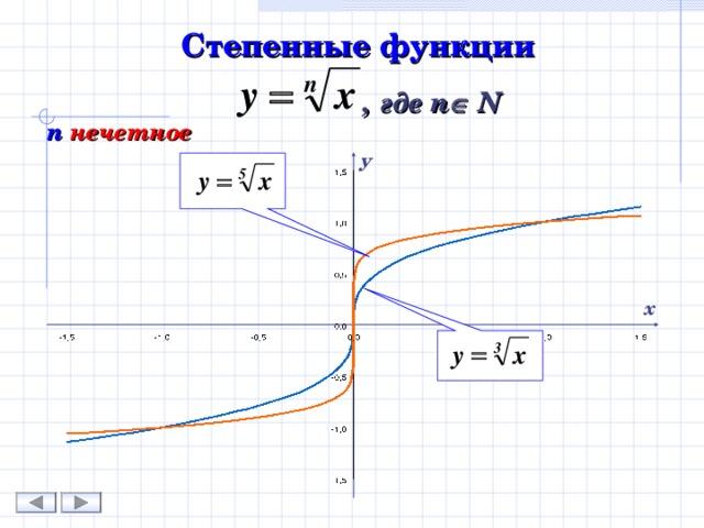Степенные функции   , где n  N n  нечетное у х