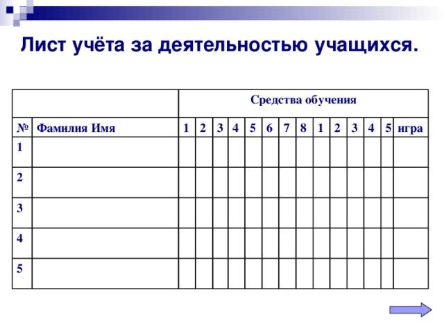Лист учёта за деятельностью учащихся.  № Фамилия Имя 1 Средства обучения 2 1 2 3 3 4 4 5 5 6 7 8 1 2 3 4 5 игра