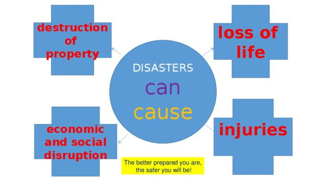 destruction loss of of life property DISASTERS can cause injuries    economic and social disruption The better prepared you are,  the safer you will be!