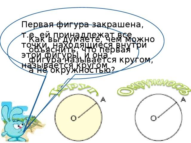 Как Первая фигура закрашена, т.е. ей принадлежат все точки, находящиеся внутри этой фигуры, и она называется кругом Как Как вы думаете, чем можно объяснить, что первая фигура называется кругом, а не окружностью?