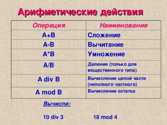 Арифметические действия Операция Наименование А+В Сложение А-В Вычитание А*В Умножение A/B Деление (только для вещественного типа) А div B Вычисление целой части (неполного частного) A mod B Вычисление остатка Вычисли:  10 div 3   18 mod 4