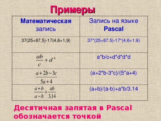 Примеры Математическая запись Запись на языке Pascal 37(25+87,5)-17(4,6+1,9) 37*(25+87.5)-17*(4.6+1.9) a*b/c+d*d*d*d ( a +2* b-3*c)/(5*a+4) ( a+b)/(a-b)+a*b/3.14 Десятичная запятая в Pascal обозначается точкой