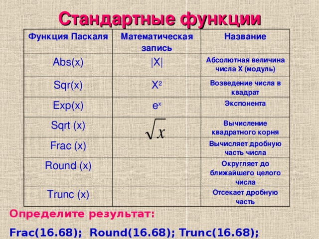 Стандартные функции Функция Паскаля Математическая запись Abs(x) Название   Х   Sqr(x) Абсолютная величина числа Х (модуль) Х 2 Exp(x) Возведение числа в квадрат e x Sqrt (x) Frac (x) Экспонента Вычисление квадратного корня Round (x) Вычисляет дробную часть числа Trunc (x) Округляет до ближайшего целого числа Отсекает дробную часть Определите  результат: Frac(16.68); Round(16.68); Trunc(16.68);
