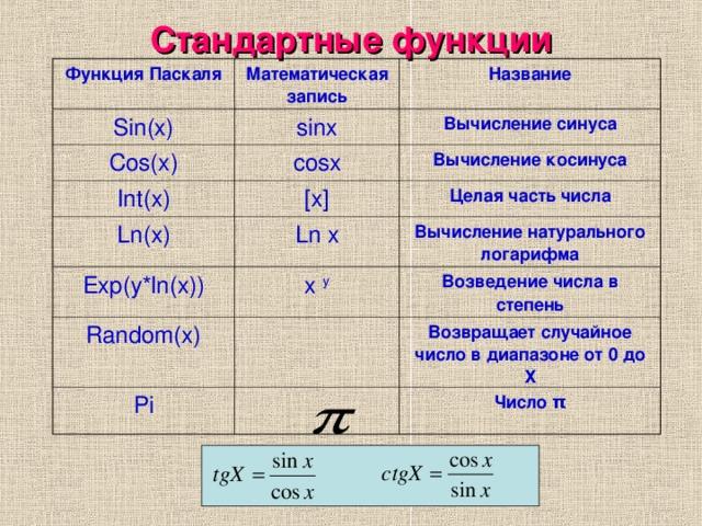 Стандартные функции Функция Паскаля Математическая запись Sin(x) Название sinx Cos(x) Int(x) Вычисление синуса с osx Ln(x) Вычисление косинуса [x] Exp(y*ln(x)) Целая часть числа Ln x Вычисление натурального логарифма х y Random(x) Возведение числа в степень Pi Возвращает случайное число в диапазоне от 0 до Х Число π