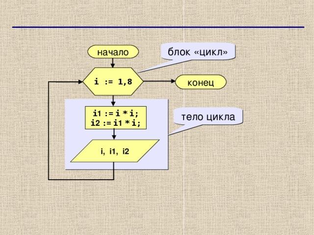 блок «цикл» начало i := 1,8 конец  i 1  :=  i  *  i; i 2  :=  i 1  *  i; тело цикла i,   i 1 ,  i 2