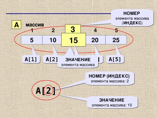 НОМЕР  элемента массива ( ИНДЕКС ) A массив 3  1 2 3 4 5 15 5 10 15 20 25 A[4] A[5] A[3] A[2] A[1] ЗНАЧЕНИЕ элемента массива НОМЕР (ИНДЕКС)  элемента массива : 2  A[2]  ЗНАЧЕНИЕ   элемента массива : 10