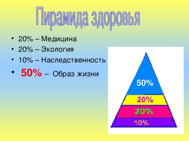 20% – Медицина 20% – Экология 10% – Наследственность  50%  – Образ жизни
