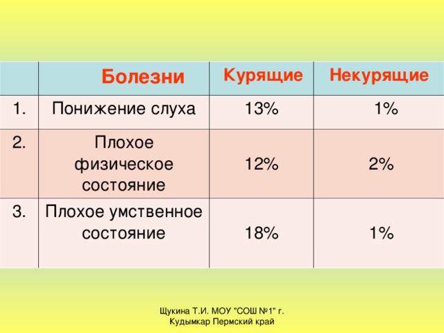Болезни 1.  Курящие Понижение слуха 2. Некурящие 13% Плохое физическое состояние 3.  1% 12% Плохое умственное состояние  2% 18%  1% Щукина Т.И. МОУ