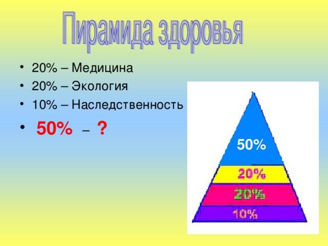 20% – Медицина 20% – Экология 10% – Наследственность  50%  – ?
