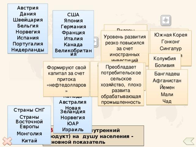 Типология стран по  географическому положению Страны мира 5 2 6 Канада 3 Япония 8 США Индонезия 4 Бразилия 7 1