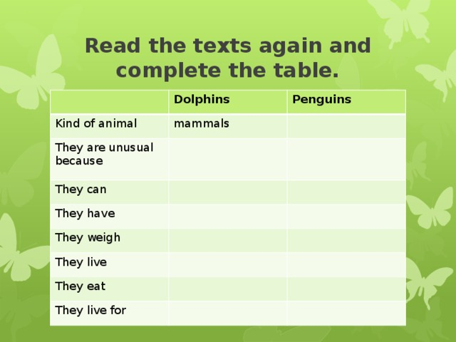 Read the texts again and complete the table. Dolphins Kind of animal Penguins mammals They are unusual because They can They have They weigh They live They eat They live for