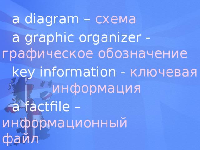 a diagram – схема  a graphic organizer -  графическое обозначение  key information - ключевая      информация   a factfile – информационный     файл