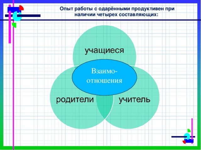 Опыт работы с одарёнными продуктивен при наличии четырех составляющих: Взаимо-отношения