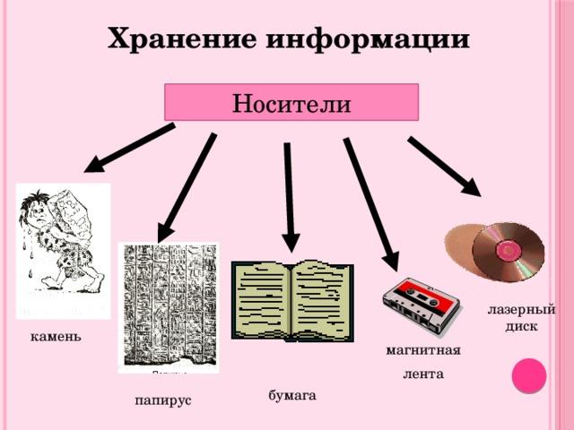 Хранение информации Носители лазерный диск камень магнитная лента бумага папирус
