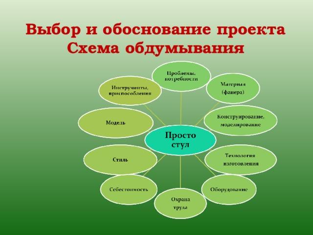 Выбор и обоснование проекта  Схема обдумывания