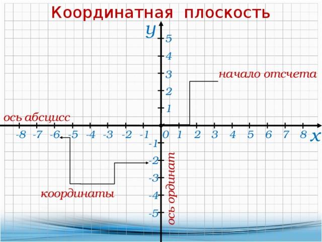 Координатная плоскость ось ординат у 5 4 начало отсчета 3 2 1 ось абсцисс х -8 -5 -4 -3 -2 -1 -6 -7 2 3 0 1 8 5 6 7 4 -1 -2 -3 координаты -4 -5