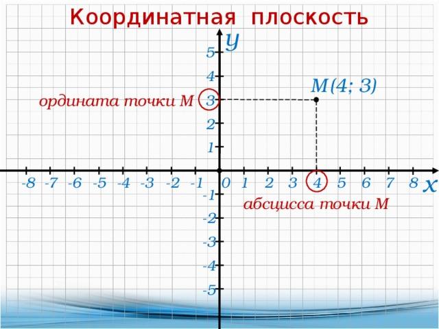 Координатная плоскость у 5 4 (4; 3) М ордината точки М 3 2 1 х 2 8 -5 -3 -2 -1 -6 -7 -8 5 0 1 3 4 7 6 -4 -1 абсцисса точки М -2 -3 -4 -5